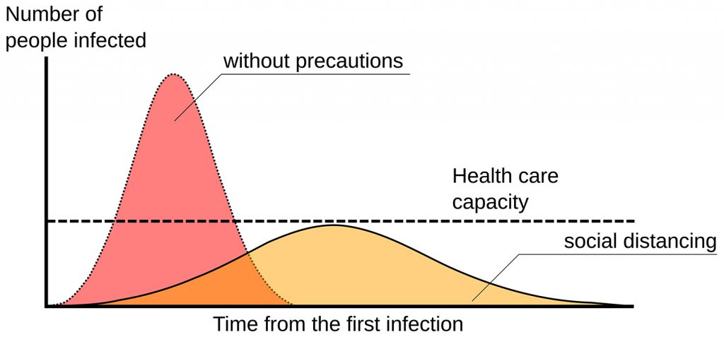 """Schaubild der Entwicklung der Fallzahlen der Corona-Infizierten: Rot = ohne Vorsorge, Gelb = mit Vorsorge (soziale Distanz). Schaubild aus der Wikipedia, Artikel """"Covid-19-Pandemie"""""""