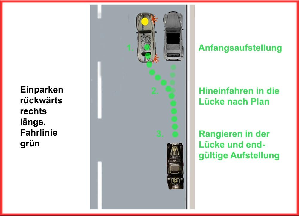 Parken rückwärts rechts längs. Fahrlinie grün. Einparken in drei Etappen